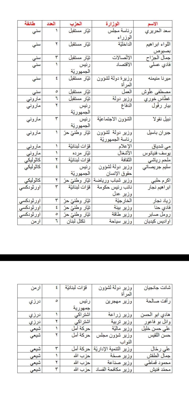 بالأسماء ما هو شكل الحكومة اللبنانية الجديدة